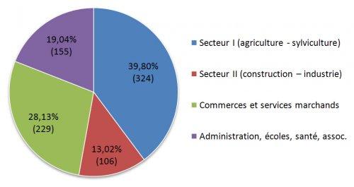 Répartition commerces, entreprises industrielles, entreprises artisanales, entreprises agricoles